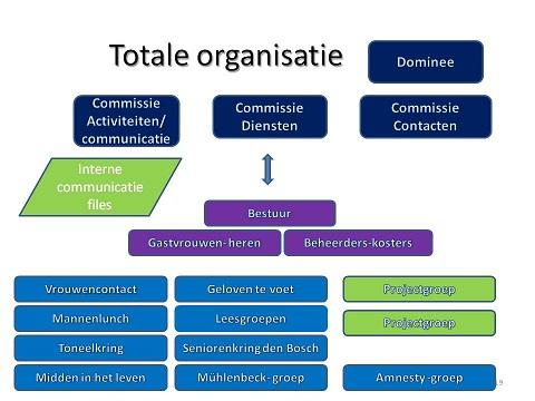 Organisatie_RGE_31-05-2012